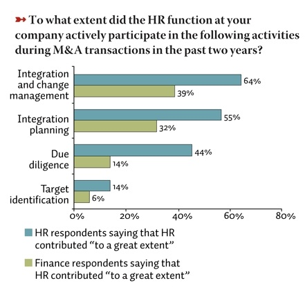 Why Doesn't HR Carry More Clout in M&A