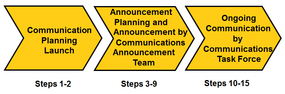 Communication Plans