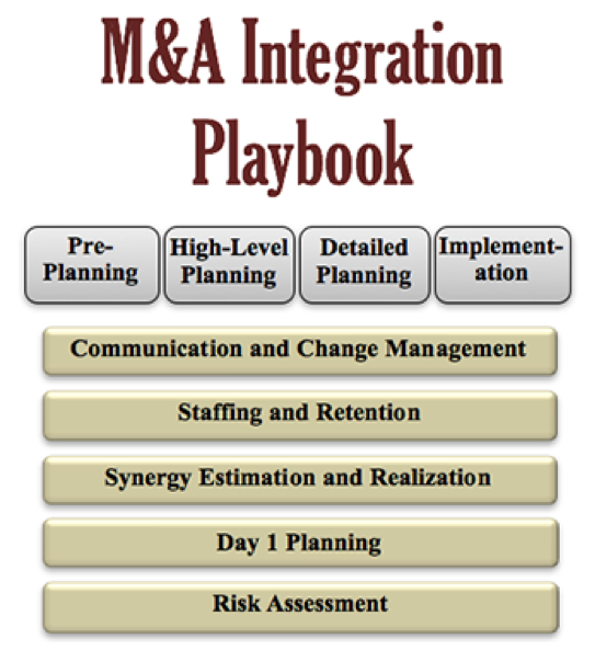 What is a M&A Integration Playbook?