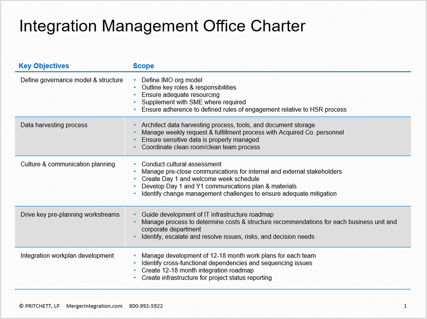 What is an Integration Management Office (IMO) Charter?