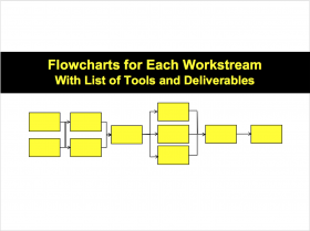 Flowcharts By Workstream