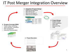 IT Post Merger Integration Overview