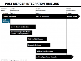 Post Merger Integration Timeline